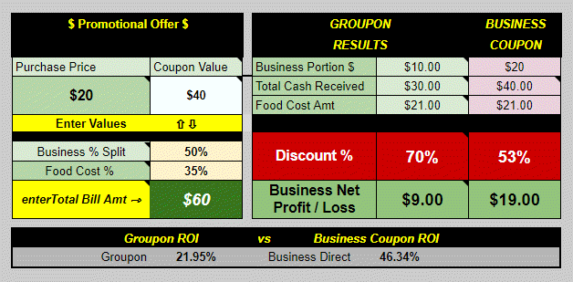 EXAMPLE: Comparsion between a Groupon offer and one of your own offers. Forty dollar ($40) value for 50% off ($20) purchase price. Total Bill amount was Sixty Dollars ($60)